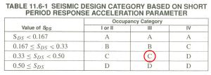 SEISMIC DESIGN CATEGORY 101 - Fitzpatrick Engineering